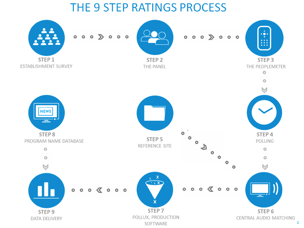 9 Step Rating Process